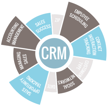 crm software uae
